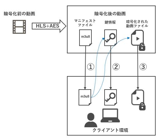 HLS+AESとDRMについて – NEXTSCAPE Streaming Tech Blog
